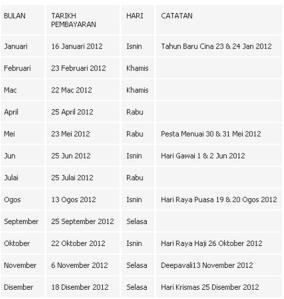 Jadual Gaji 2012 SBPA : Tarikh Pembayaran Kepada Semua Kakitangan Awam